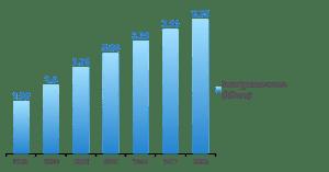 Publicidad Mobile y aumento del uso de smartphones