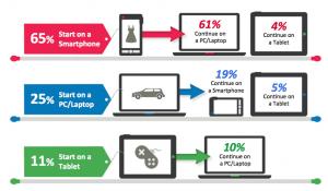 Los-Smartphones-son-el-punto-de-partida-más-habitual-para-iniciar-actividades-on-line