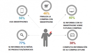 publicidad SEM en móviles