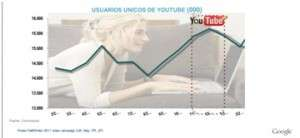 consumo de videos youtube en navidades